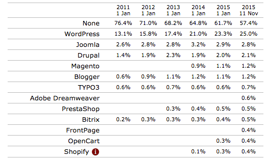 Historical yearly trends in the usage of content management systems for websites